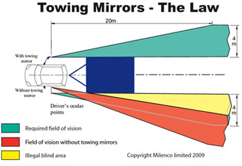 Caravan Insurance Towing Mirrors Know The Law